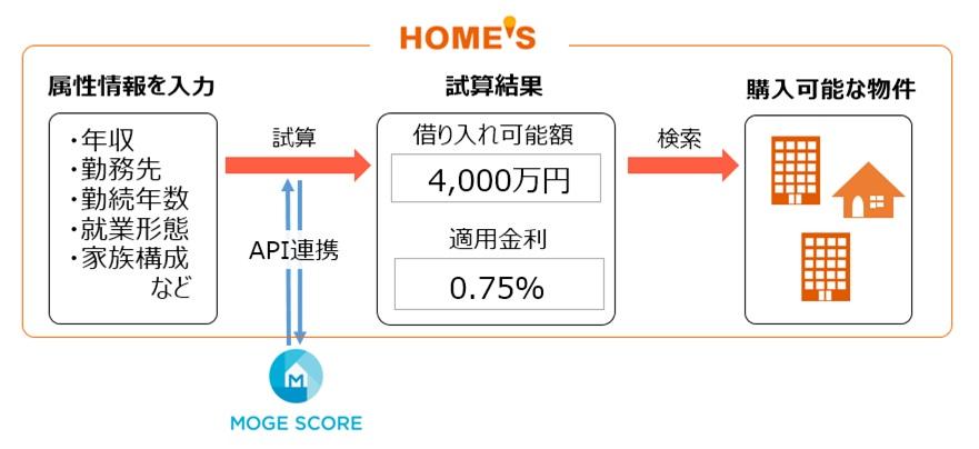 リアルタイム住宅ローン審査(仮称) 機能イメージ