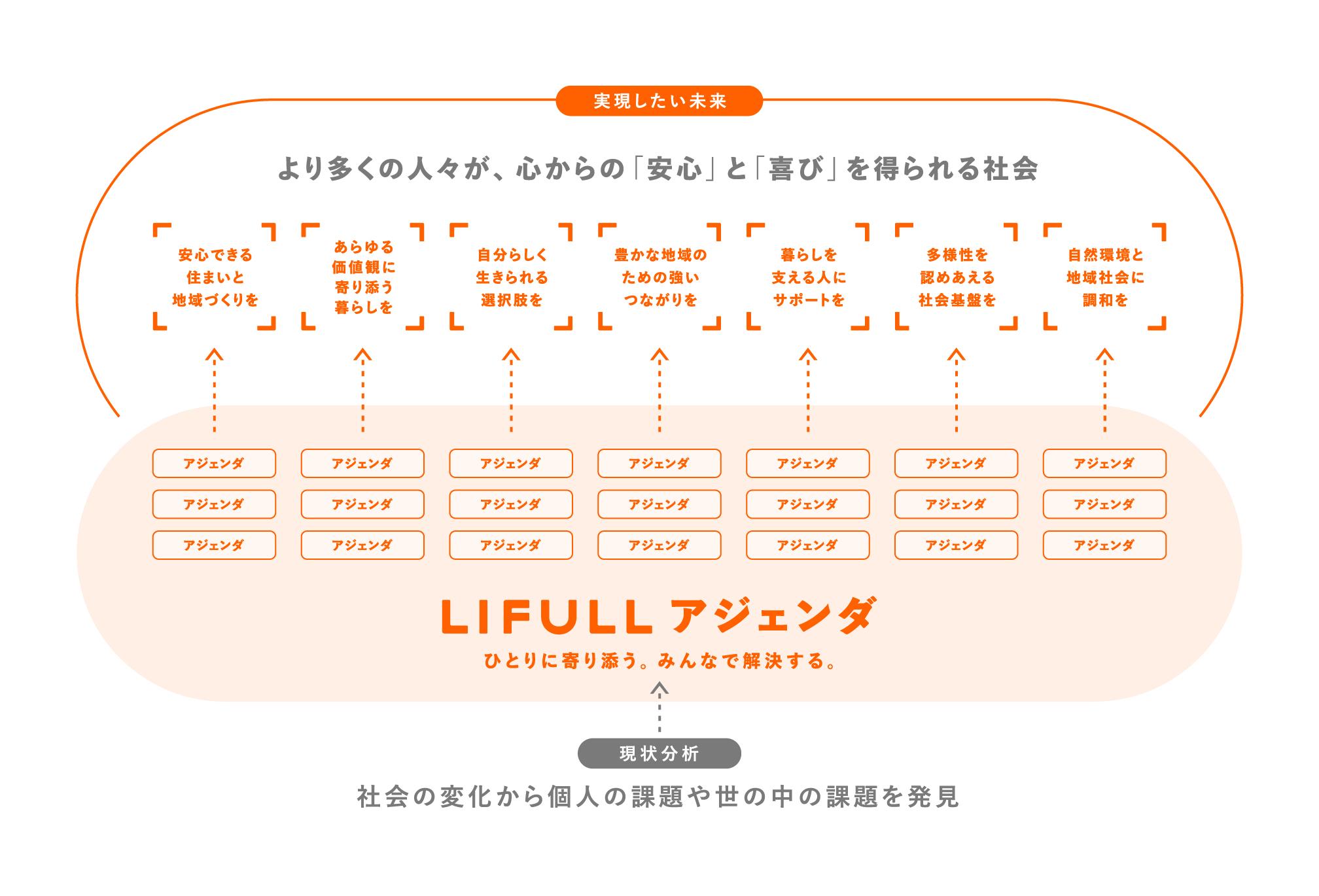 LIFULLアジェンダの構造図。実現したい未来を7つのゴールにまとめました。